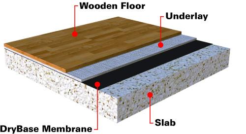 Choose Underlay For Laminate Flooring, What Type Of Underlayment For Laminate Flooring On Concrete