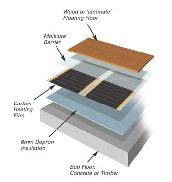 exploded diagram of underfloor heating