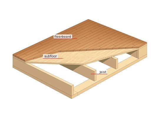 Subfloor Diagram